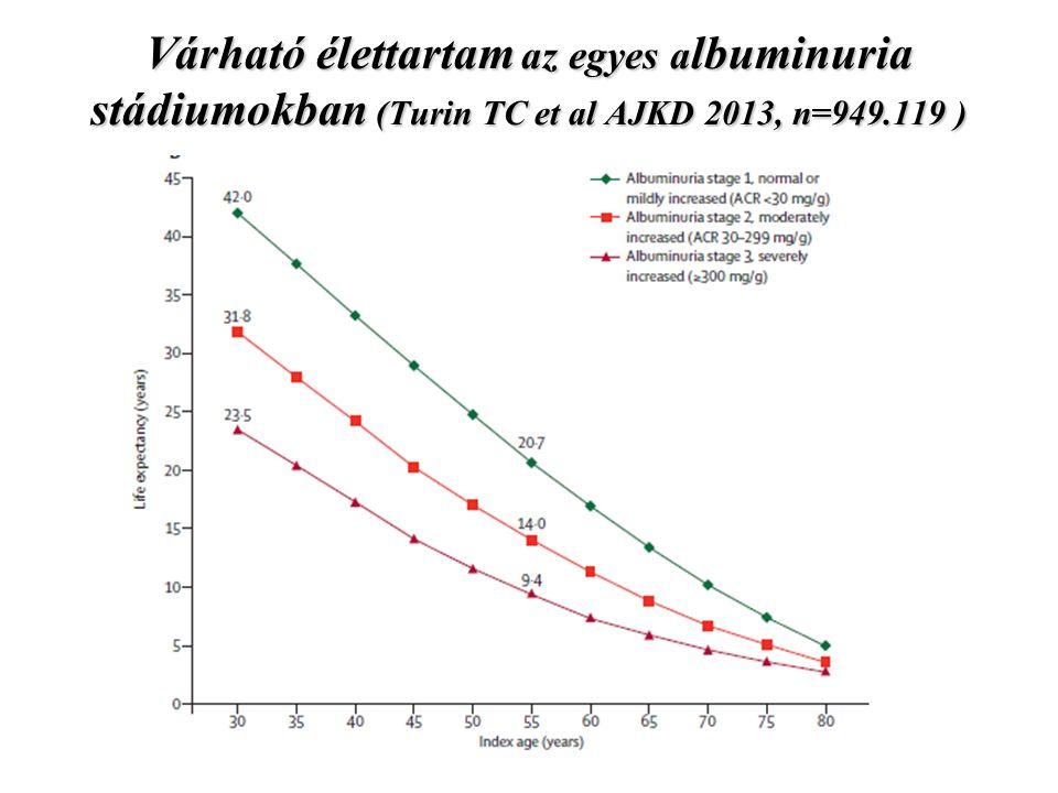 Várható élettartam az egyes albuminuria stádiumokban (Turin TC et al AJKD 2013, n=949.119 )