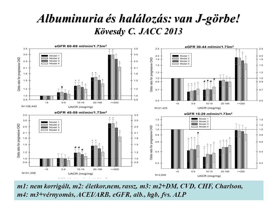 Albuminuria és halálozás: van J-görbe! Kövesdy C. JACC 2013