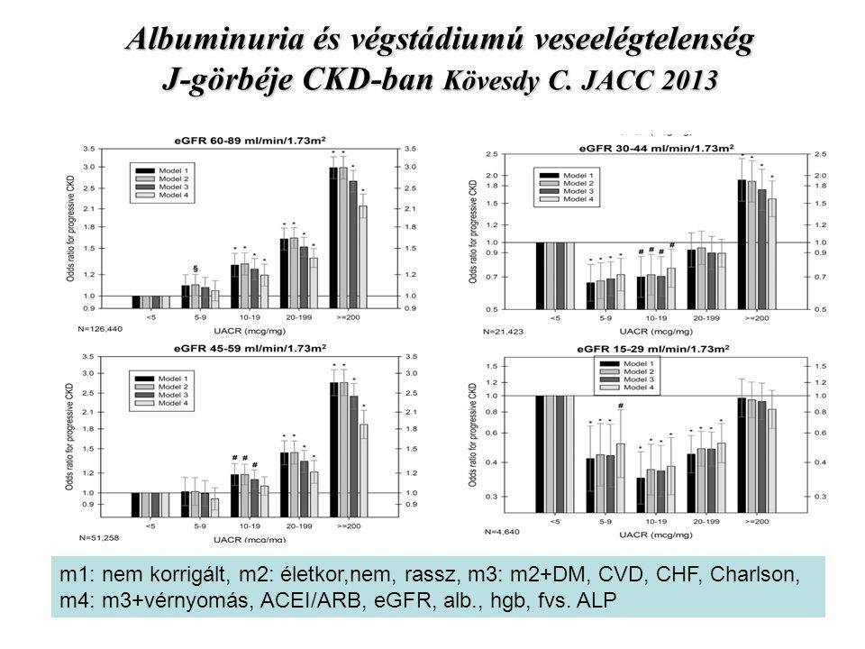 Albuminuria és végstádiumú veseelégtelenség J-görbéje CKD-ban Kövesdy C. JACC 2013