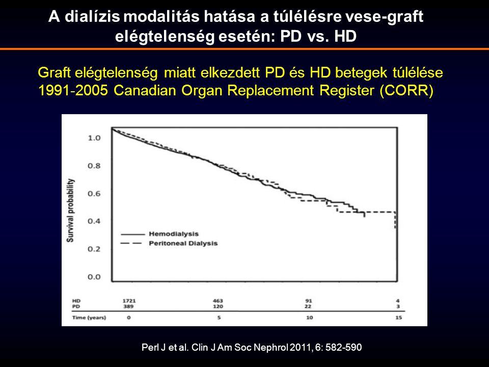 A dialízis modalitás hatása a túlélésre vese-graft elégtelenség esetén: PD vs. HD
