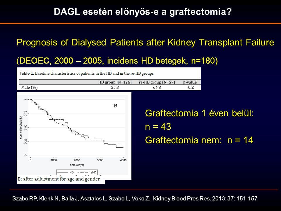 DAGL esetén előnyős-e a graftectomia