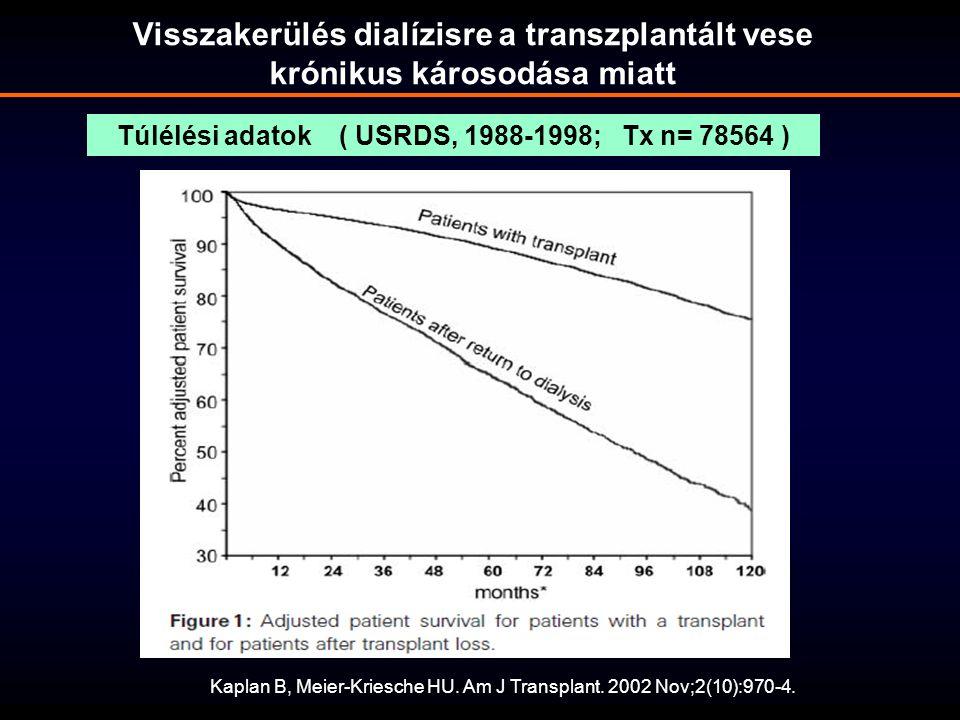 Túlélési adatok ( USRDS, 1988-1998; Tx n= 78564 )