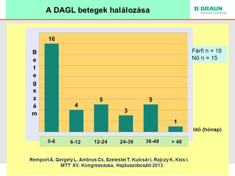 A DAGL betegek halálozása