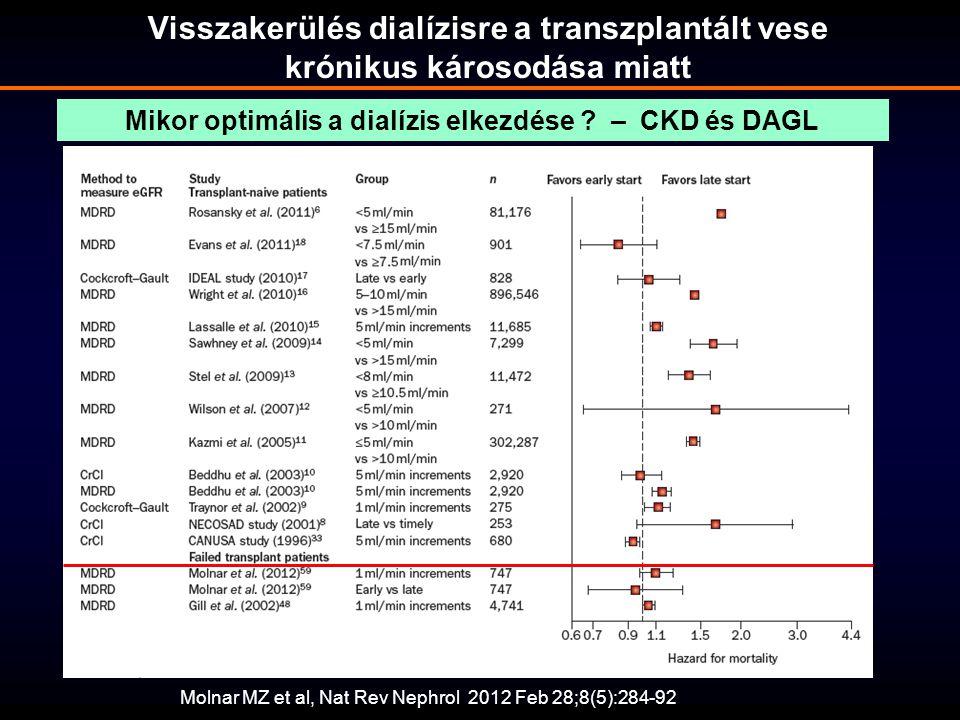 Mikor optimális a dialízis elkezdése – CKD és DAGL