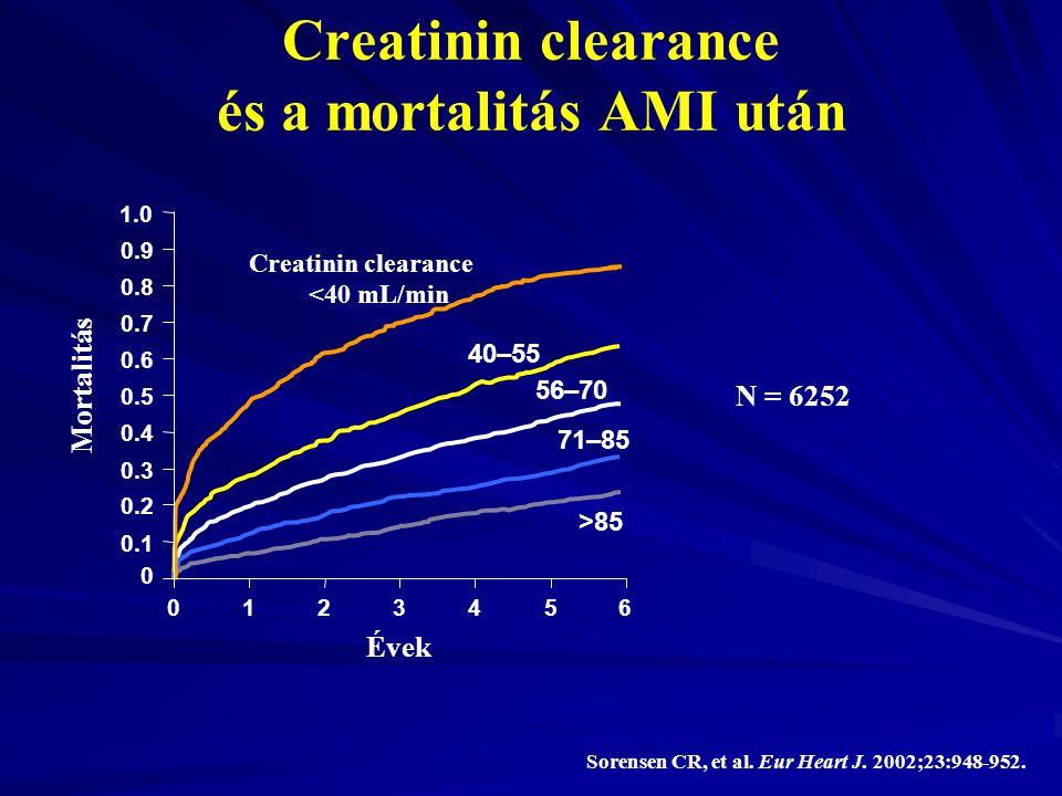 Creatinin clearance és a mortalitás AMI után