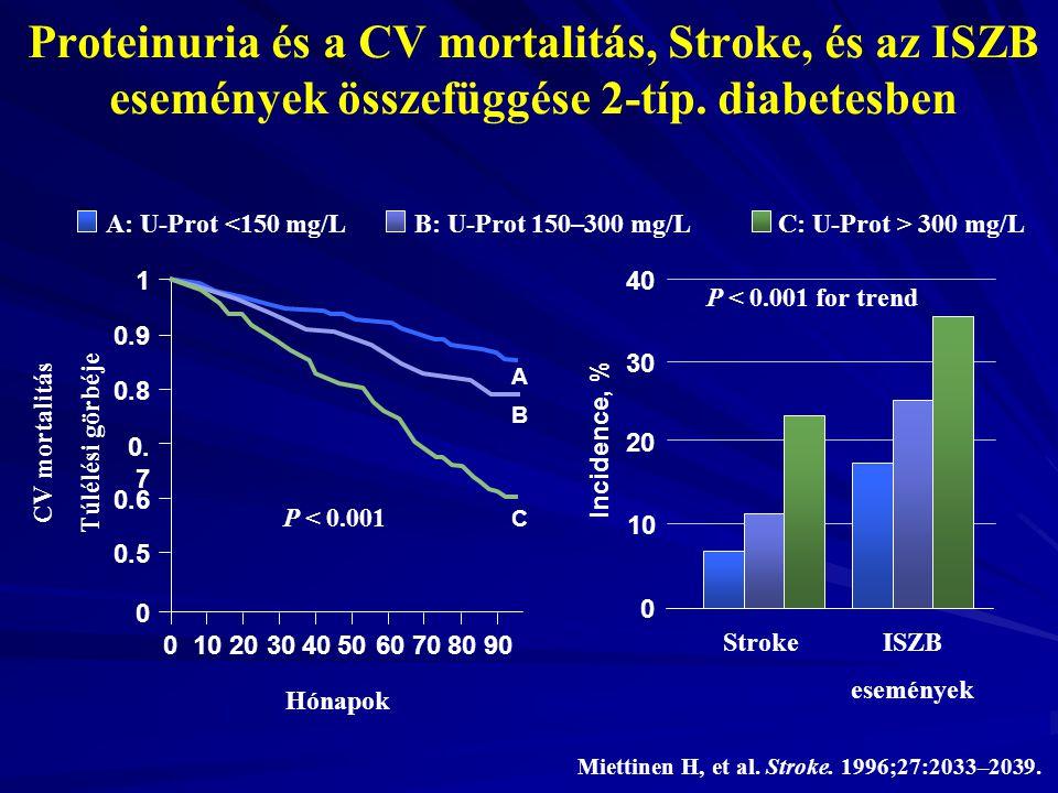 Proteinuria és a CV mortalitás, Stroke, és az ISZB események összefüggése 2-típ. diabetesben