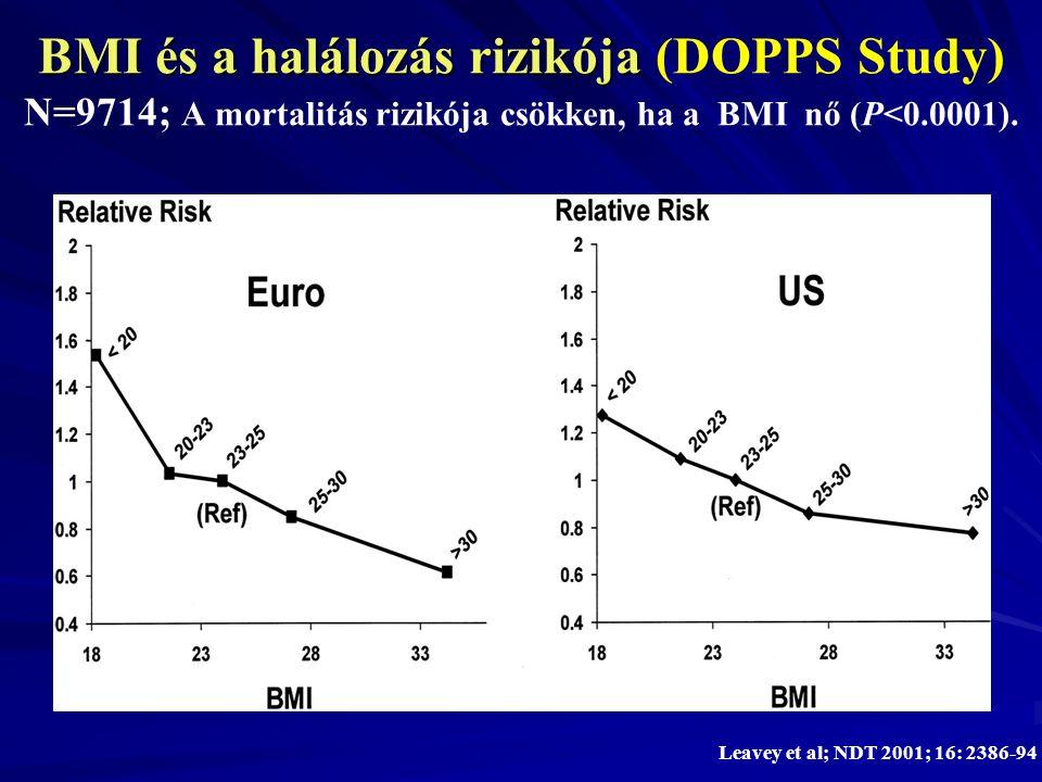 BMI és a halálozás rizikója (DOPPS Study) N=9714; A mortalitás rizikója csökken, ha a BMI nő (P<0.0001).