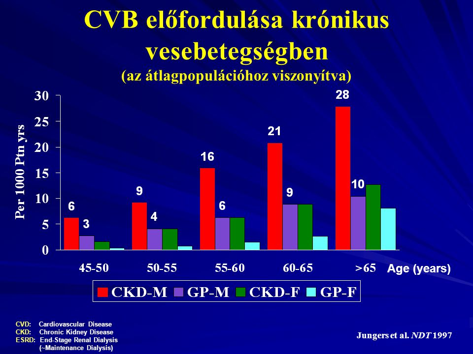 CVB előfordulása krónikus vesebetegségben (az átlagpopulációhoz viszonyítva)