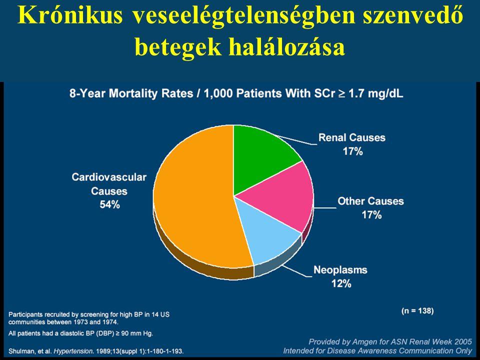 Krónikus veseelégtelenségben szenvedő betegek halálozása