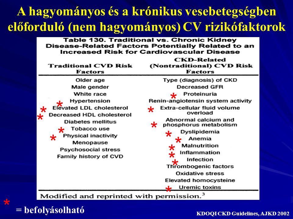 A hagyományos és a krónikus vesebetegségben előforduló (nem hagyományos) CV rizikófaktorok