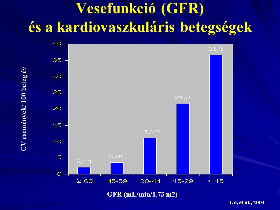 Vesefunkció (GFR) és a kardiovaszkuláris betegségek