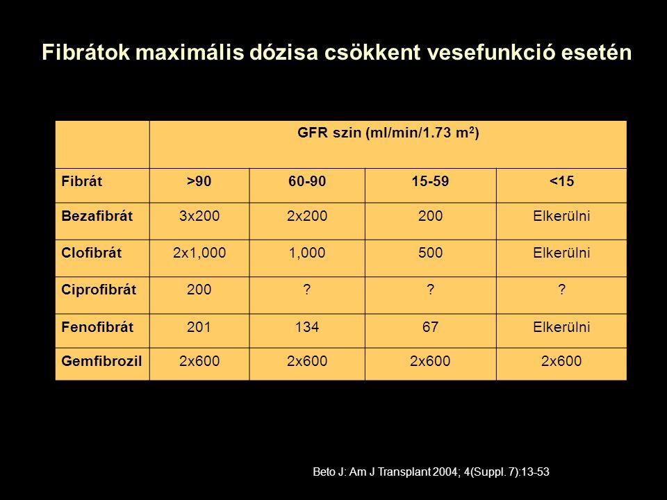Fibrátok maximális dózisa csökkent vesefunkció esetén