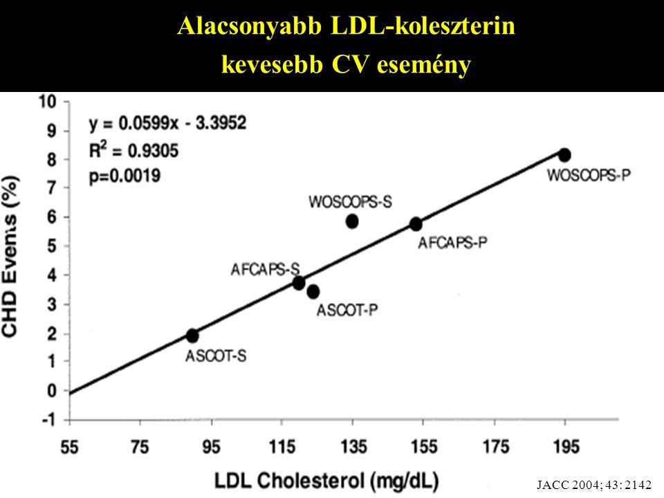 Alacsonyabb LDL-koleszterin