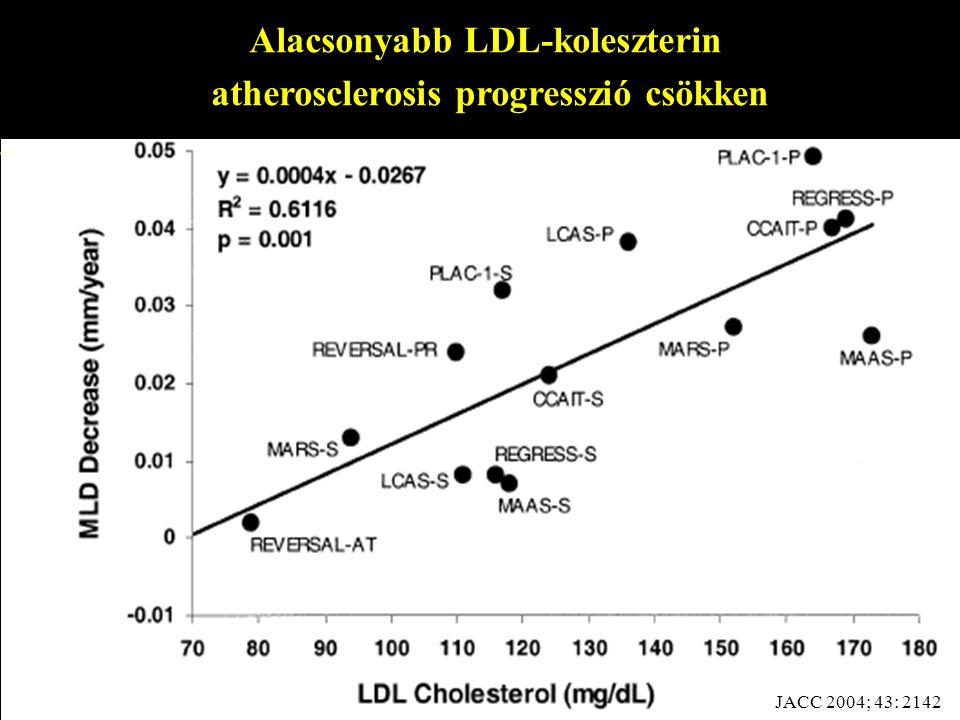 Alacsonyabb LDL-koleszterin atherosclerosis progresszió csökken