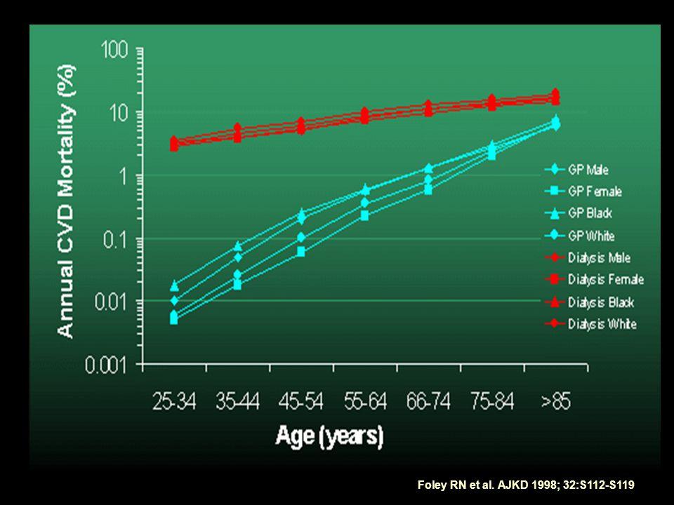 Foley RN et al. AJKD 1998; 32:S112-S119
