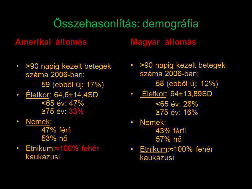 Összehasonlítás: demográfia
