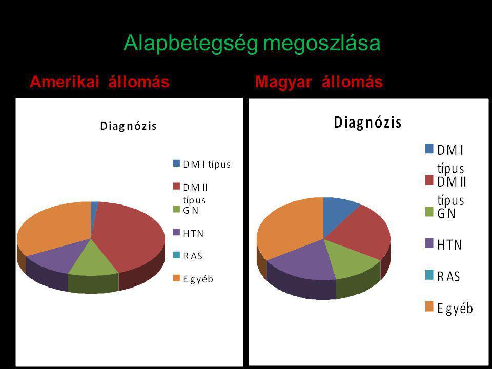 Alapbetegség megoszlása