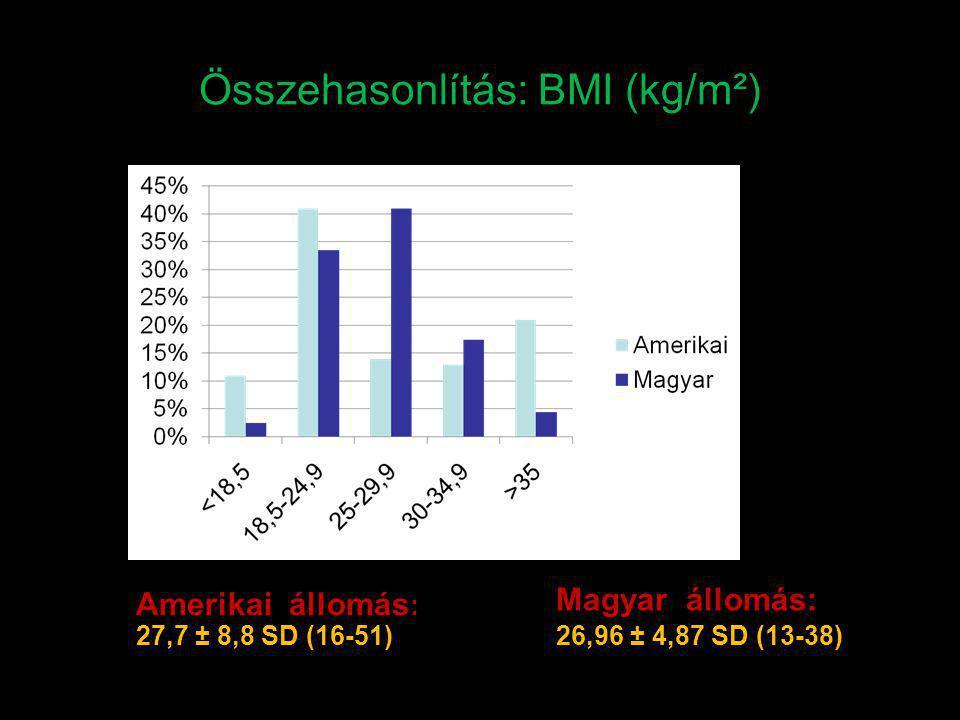 Összehasonlítás: BMI (kg/m²)