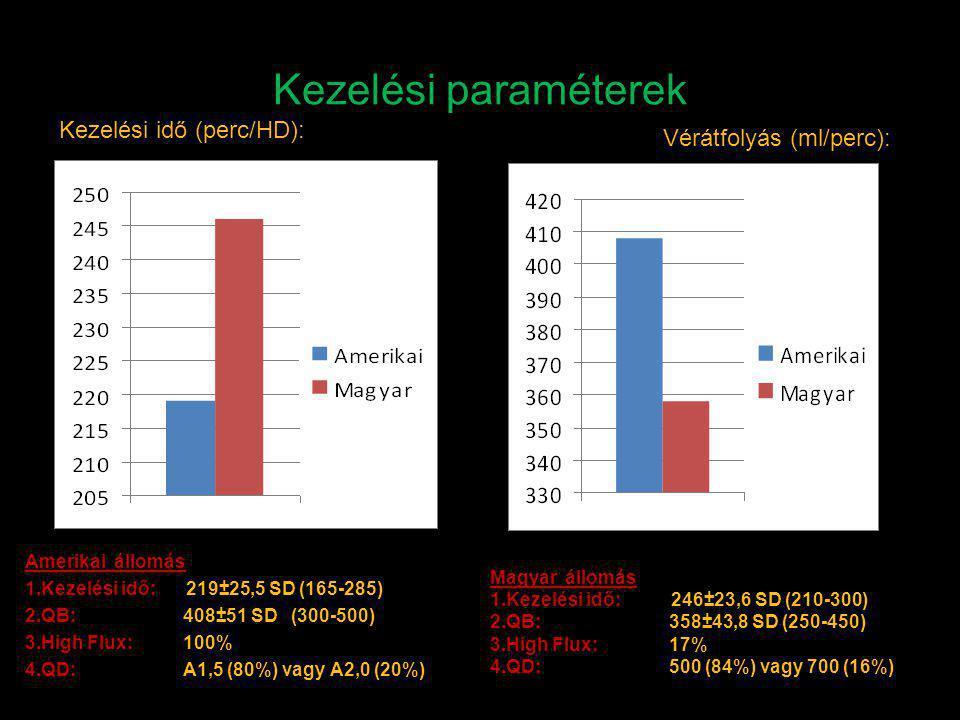 Kezelési paraméterek Kezelési idő (perc/HD): Vérátfolyás (ml/perc):
