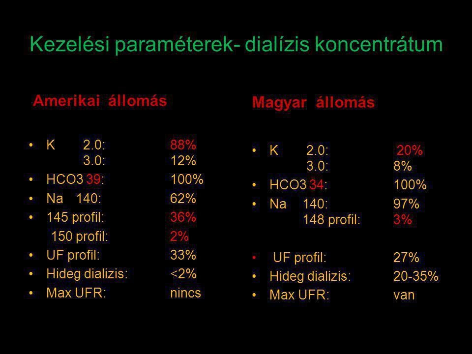Kezelési paraméterek- dialízis koncentrátum