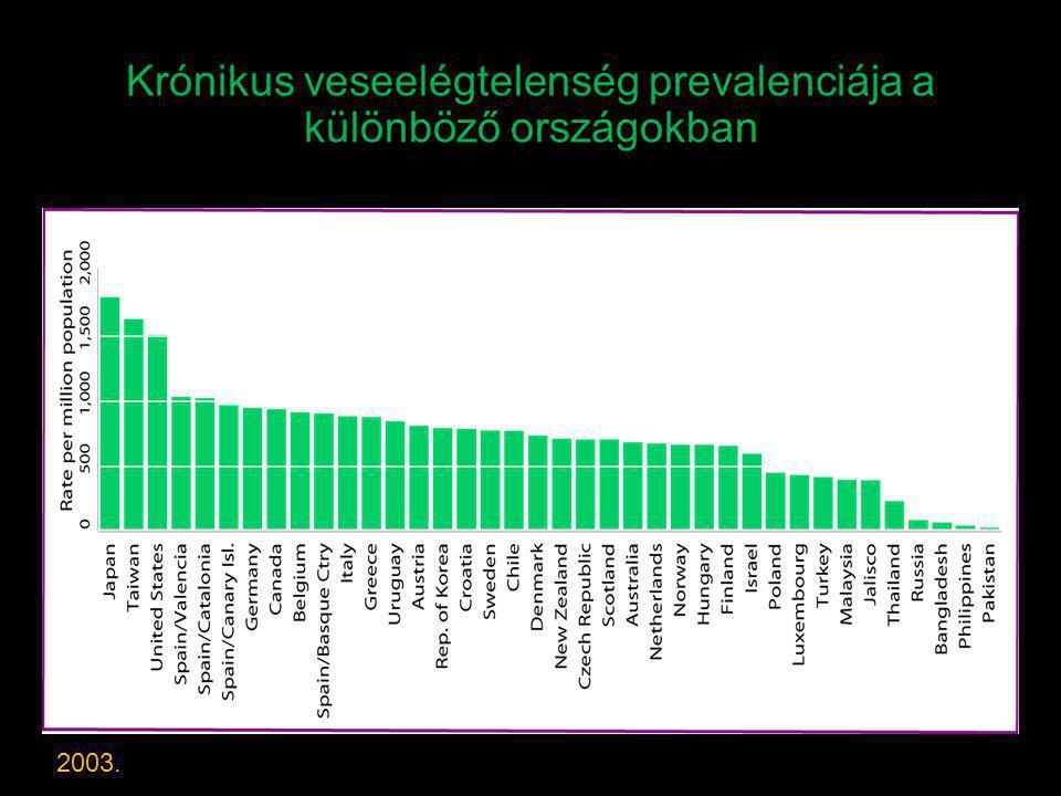 Krónikus veseelégtelenség prevalenciája a különböző országokban