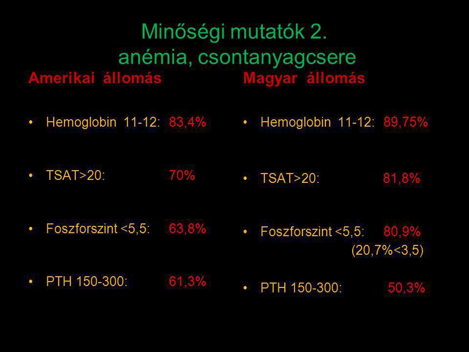Minőségi mutatók 2. anémia, csontanyagcsere