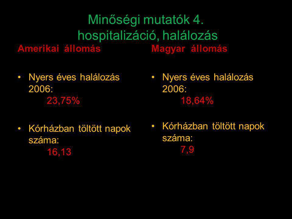 Minőségi mutatók 4. hospitalizáció, halálozás