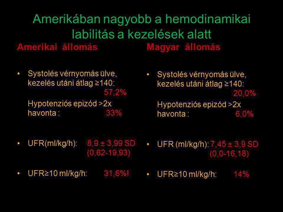 Amerikában nagyobb a hemodinamikai labilitás a kezelések alatt
