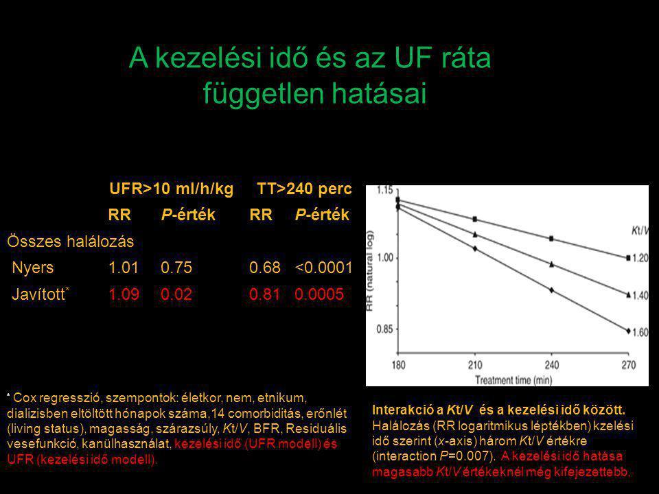 A kezelési idő és az UF ráta