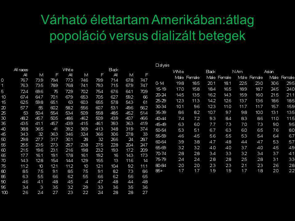 Várható élettartam Amerikában:átlag popoláció versus dializált betegek