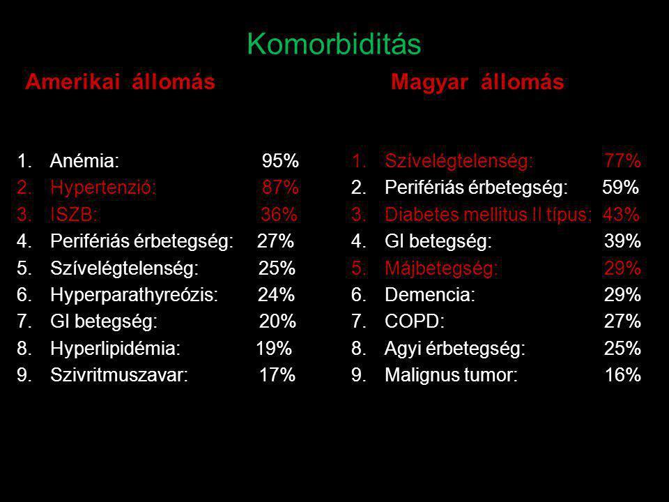 Komorbiditás Amerikai állomás Magyar állomás Anémia: 95%