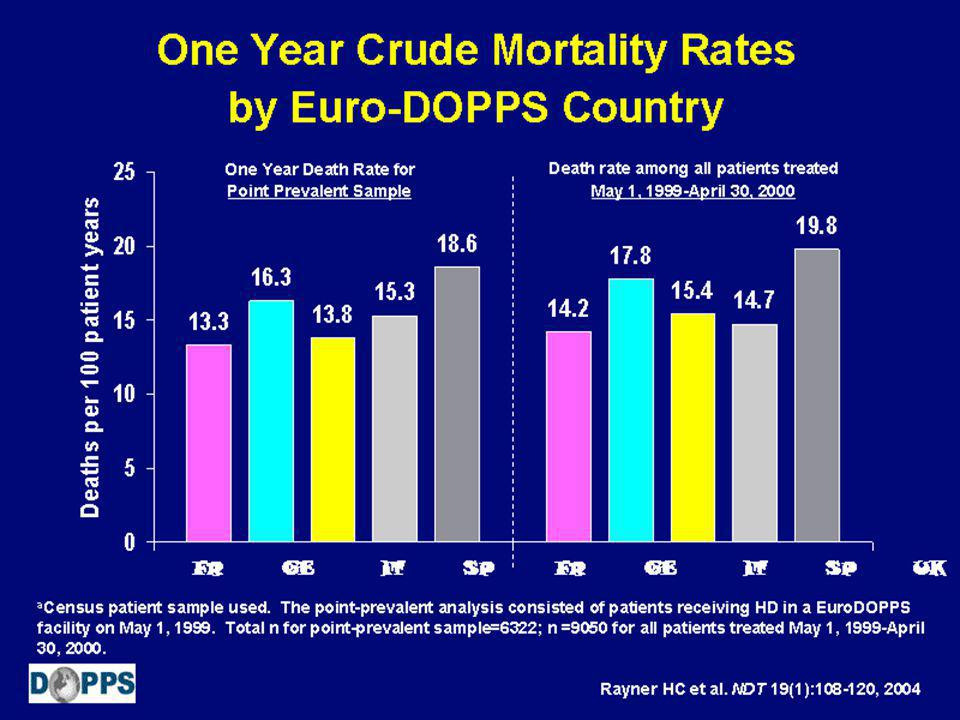 One Year Crude Mortality Rates by Euro-DOPPS Country