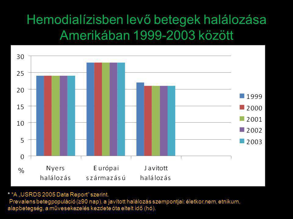 Hemodialízisben levő betegek halálozása Amerikában 1999-2003 között