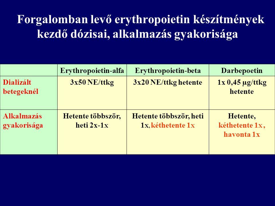 Forgalomban levő erythropoietin készítmények kezdő dózisai, alkalmazás gyakorisága
