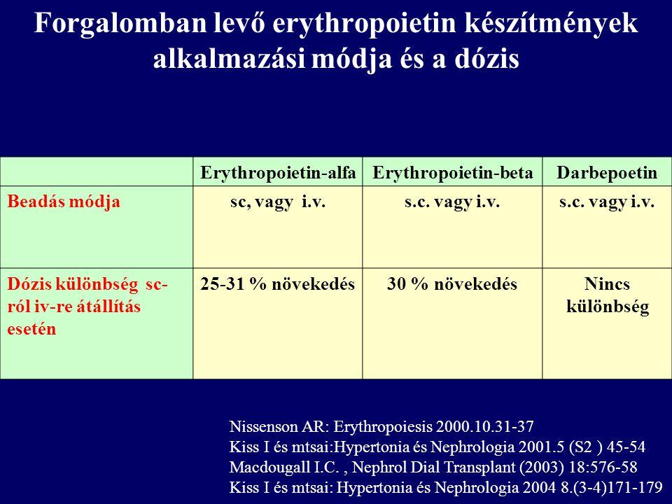 Forgalomban levő erythropoietin készítmények alkalmazási módja és a dózis