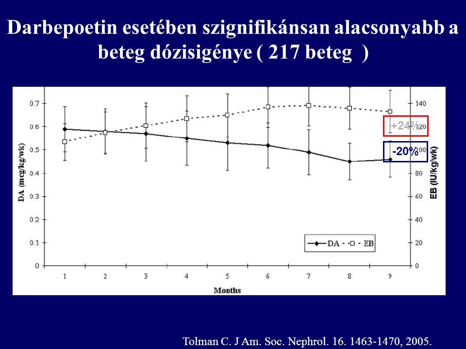 Darbepoetin esetében szignifikánsan alacsonyabb a beteg dózisigénye ( 217 beteg )