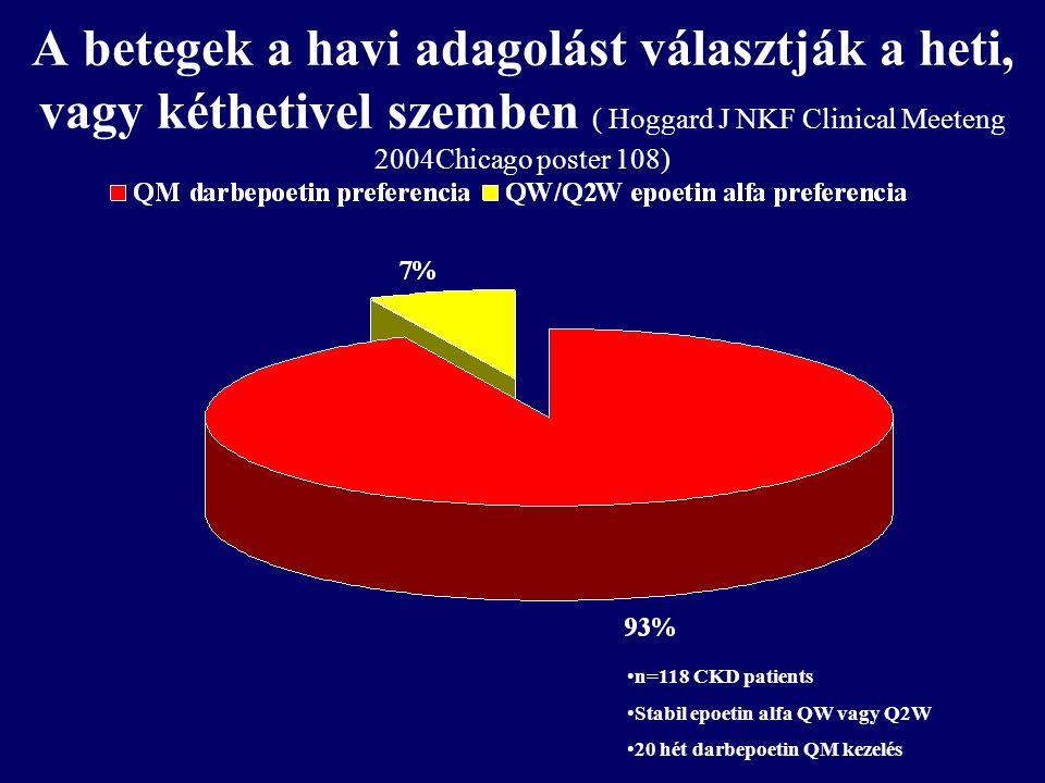 A betegek a havi adagolást választják a heti, vagy kéthetivel szemben ( Hoggard J NKF Clinical Meeteng 2004Chicago poster 108)