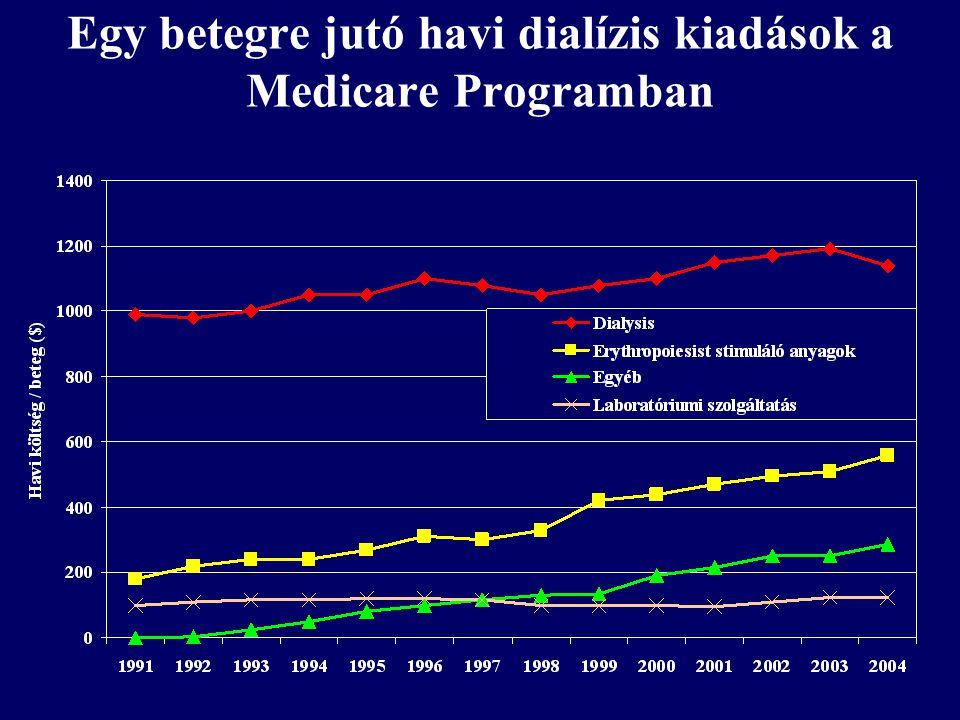 Egy betegre jutó havi dialízis kiadások a Medicare Programban
