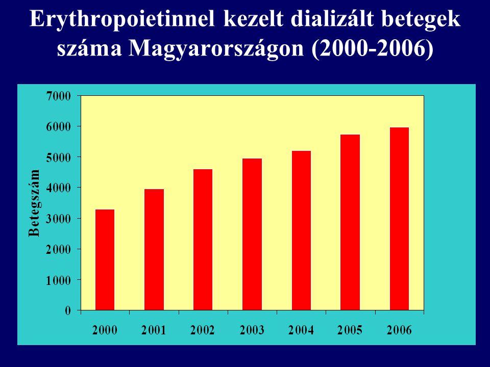 Erythropoietinnel kezelt dializált betegek száma Magyarországon (2000-2006)