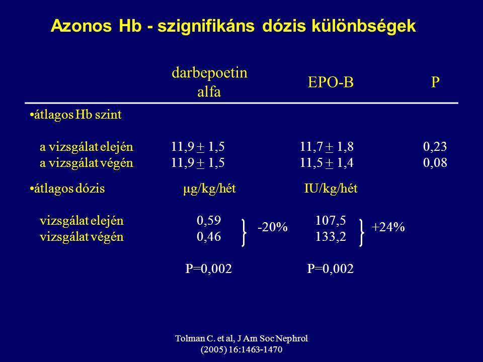 Azonos Hb - szignifikáns dózis különbségek
