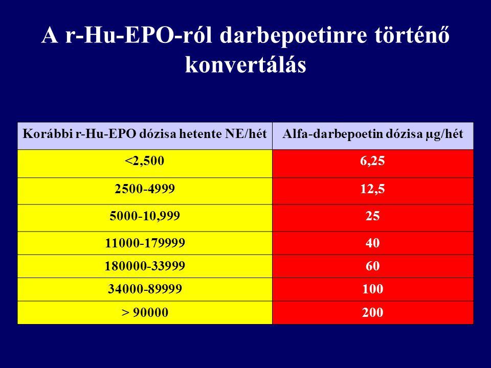 A r-Hu-EPO-ról darbepoetinre történő konvertálás