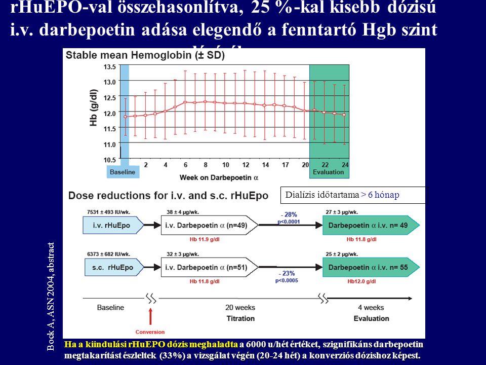 rHuEPO-val összehasonlítva, 25 %-kal kisebb dózisú i. v
