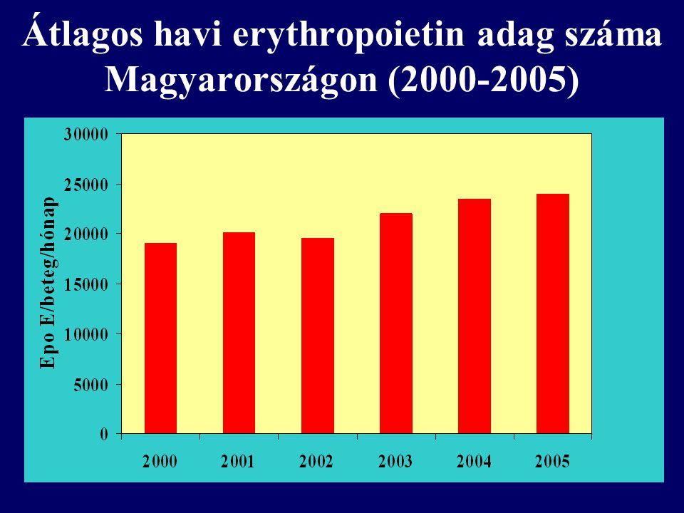 Átlagos havi erythropoietin adag száma Magyarországon (2000-2005)