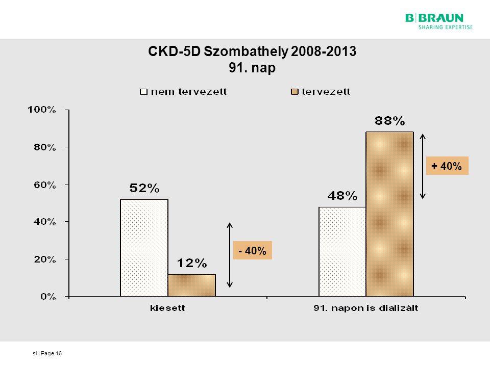 CKD-5D Szombathely 2008-2013 91. nap