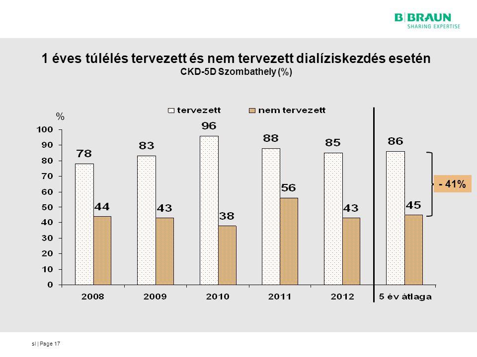 1 éves túlélés tervezett és nem tervezett dialíziskezdés esetén CKD-5D Szombathely (%)