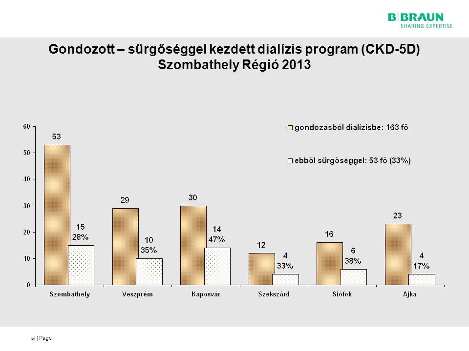 Gondozott – sürgőséggel kezdett dialízis program (CKD-5D) Szombathely Régió 2013