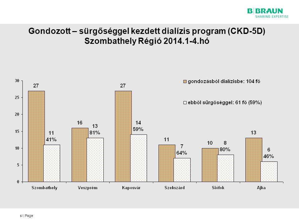Gondozott – sürgőséggel kezdett dialízis program (CKD-5D) Szombathely Régió 2014.1-4.hó