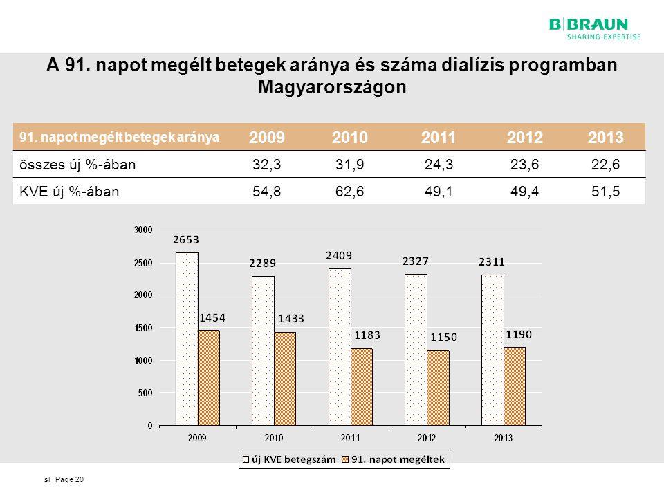 A 91. napot megélt betegek aránya és száma dialízis programban Magyarországon