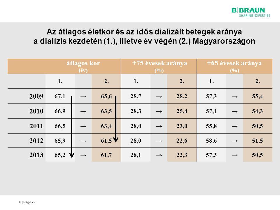 Az átlagos életkor és az idős dializált betegek aránya a dialízis kezdetén (1.), illetve év végén (2.) Magyarországon