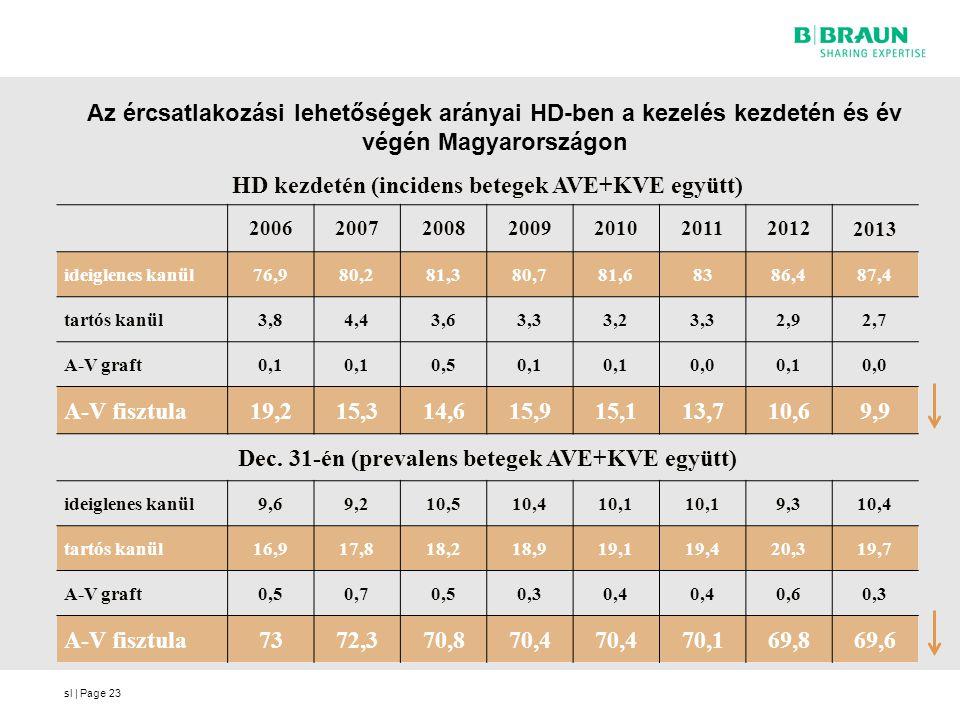 HD kezdetén (incidens betegek AVE+KVE együtt)